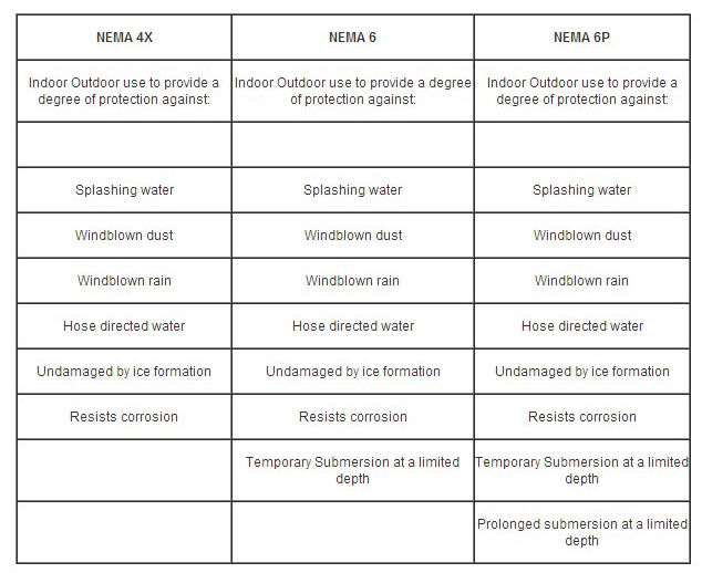 Fibox Non Metallic Nema Enclosures